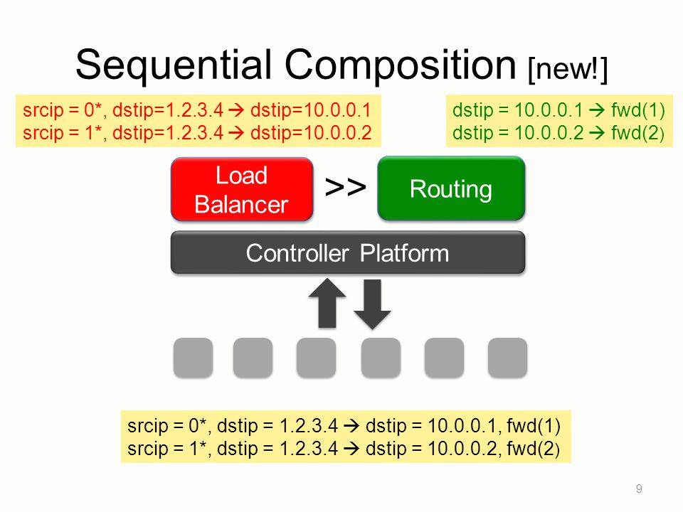 Sequential Composition [new!]